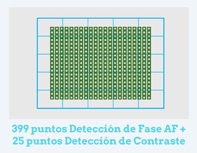 AF SONY A7RII Review en Español